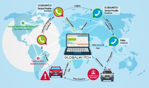 Globalwatch NSP Operations